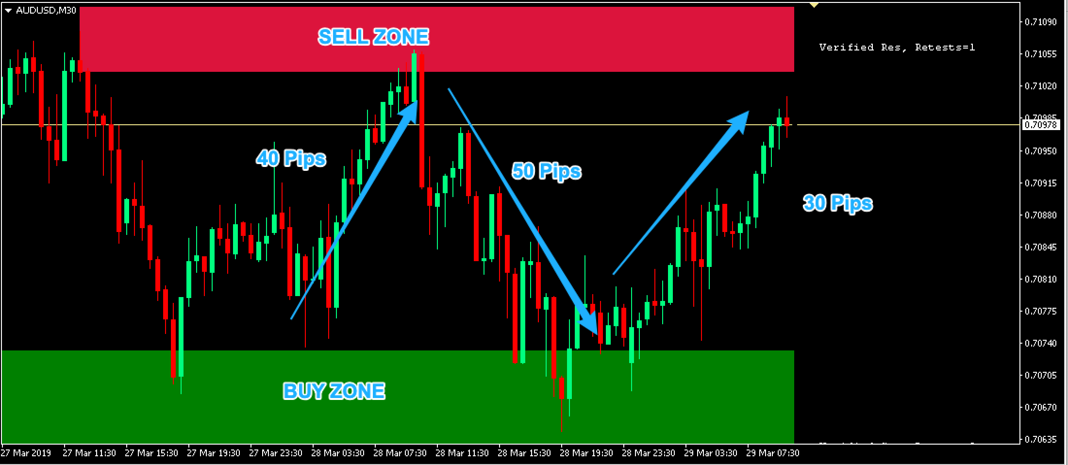 Supply Demand Indicator - 30 min Chart