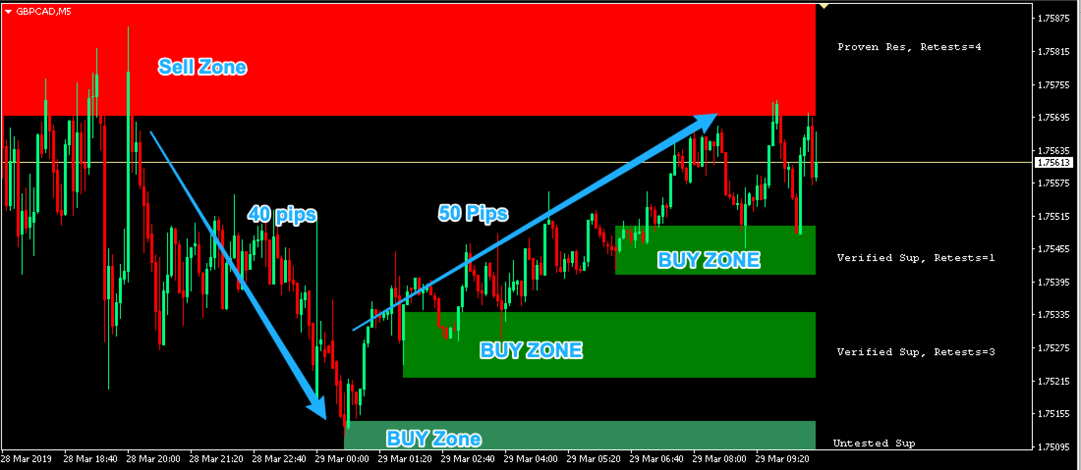 Supply Demand Indicator - 5 Min Chart