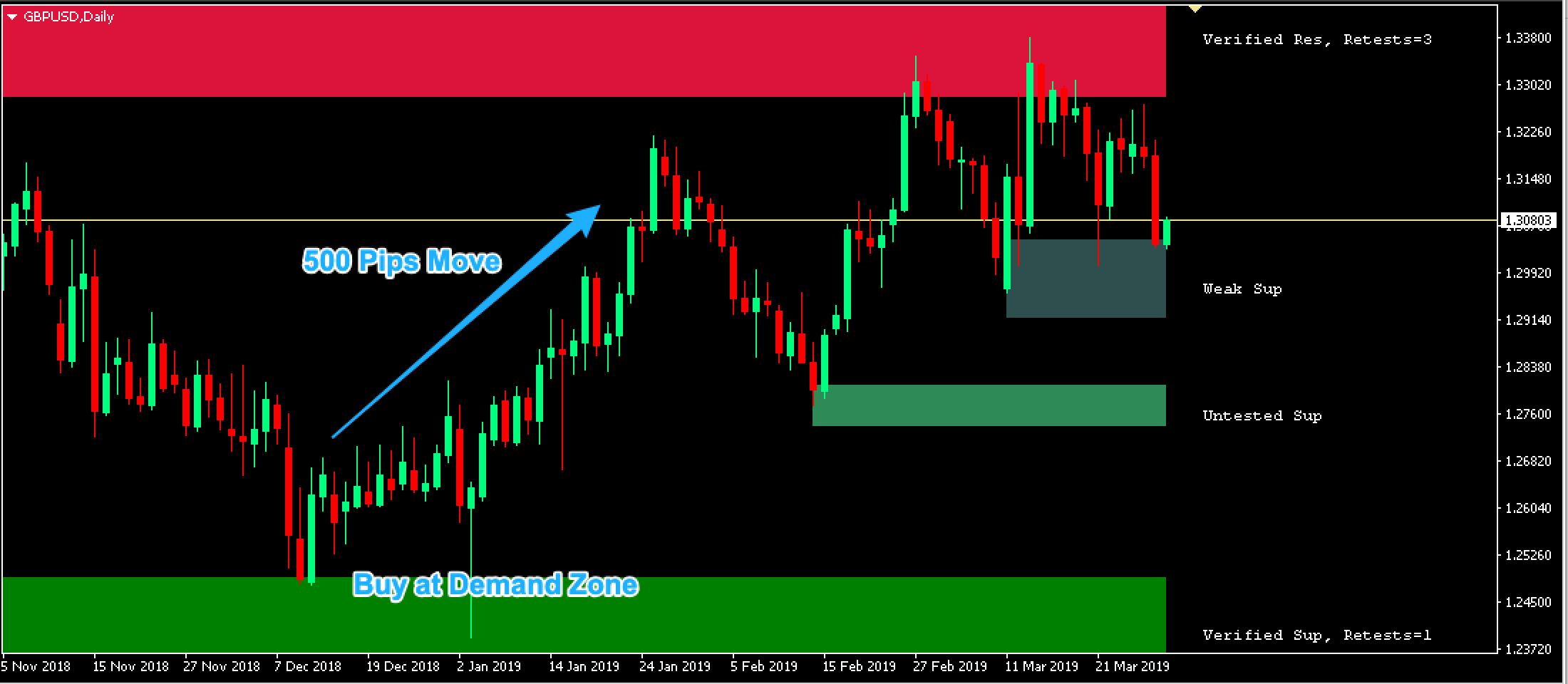 Supply Demand Indicator - Daily Chart 500 Pip Trade Opportunity